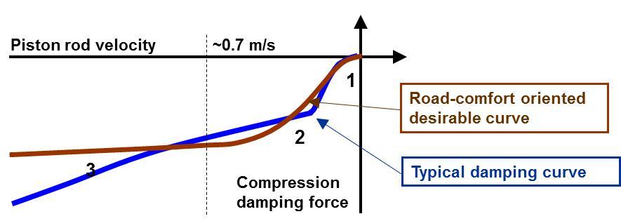 105 - SuperDigressive - Curve